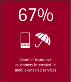 Mobility set to redefine insurance