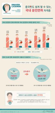 인포그래픽 infoGraphy