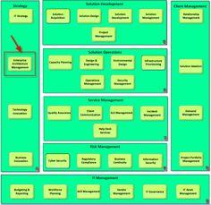 IT capability map