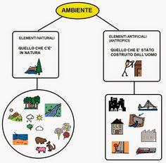 elementi naturali ed antropici