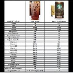 Mojo from vemma healthy coffee !