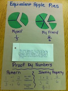 1.  Students create equivalent pies  2.  Students write an explanation of their model.  3.  Students defend their model and explanation with two forms of mathematical proof: in this case we did (1) finding patterns and (2) identity property of multiplication