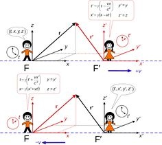 Lorentz boost x direction standard configuration - Lorentz transformation - Wikipedia, the free encyclopedia