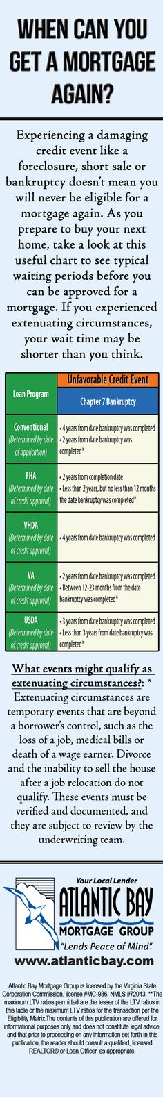 When You Can Purchase A Home After Filing Chapter 7 Bankruptcy?  #realestate #afterbankruptcy