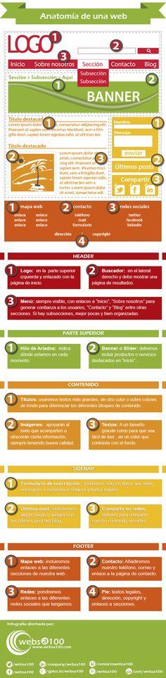 Anatomía de una web. #Infografía en español