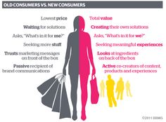 Get ready for more disruption in marketing. The tactics and market in which we market is changing and it's going to effect every brand that markets to consumers. Love You More Than, How To Find Out, Karma, Social Media Analytics, Lean Six Sigma, Corporate Social Responsibility, Brand Management, Consumerism, Market Research