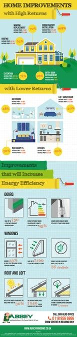 Create an image-based infographic on the best types of home improvements by studio.
