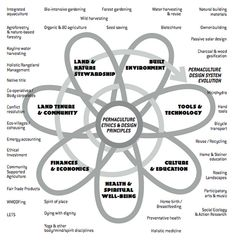 Permaculture ethics and design principles by inilegnAwen, via Flickr
