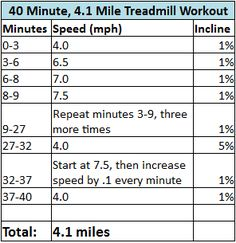 Back to Workout Log > Back to Workouts > Treadmill Routine, Treadmill Workouts, Fit Board Workouts, Running Workouts, At Home Workouts, Workout Board, Quick Workouts, Workout Routines, Workout Ideas