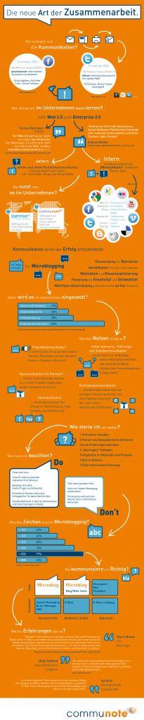 Neue Art der Zusammenarbeit #infografik von communote.com