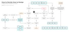 How to Design: An awesome decision tree