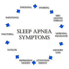 Sleep apnea help solution for insomnia problems,symptoms of insomnia in adults best cpap mask,how do you stop snoring severe sleep apnea. What Causes Sleep Apnea, Cure For Sleep Apnea, Sleep Apnea Treatment, Sleep Apnea Remedies, Snoring Remedies, Insomnia Remedies, Sleep Lab, Sleep Apnoea, Sleep