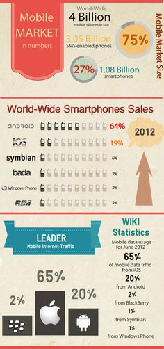 Infographic: Mobile Market in Numbers                          http://www.icesugarmedia.com/mobile-marketing-consultants/