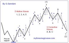 Elliott wave theory is one of the most exciting of all technical analysis tools. Once you see how this works, it will change the way you trade forever. Forex Trading Tips, Forex Trading Strategies, Analyse Technique, Wave Theory, Stock Options, Stock Charts, Online Trading, Intraday Trading, Technical Analysis