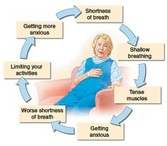 support breathlessness