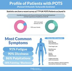 Postural Orthostatic Tachycardia Syndrome (POTS) is a commonly overlooked condition that results in major health challenges but there are natural remedies! Pots Syndrome Treatment, Pots Syndrome Causes, Stress On The Body, Chronic Fatigue Syndrome Diet, Autonomic Nervous System, Ehlers Danlos Syndrome, Chiropractic Care, Abdominal Pain, Vases