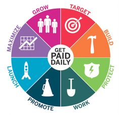 Get Paid Daily - How To Start An Information Marketing Business With A Recurring Revenue Model