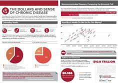 The Dollars and Sense of Chronic Disease