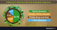 Halliburton generated the bulk of its revenues (51.7%) from operations in North America in FY13. The Europe, Africa and Russia segment brought in 17.8% of the company's total revenues the same year, while the Middle East and Asia segment brought in 17.2%. Latin America chipped in with 13.3% of the company's FY13 topline.