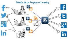 Difusión de un proyecto de eLearning