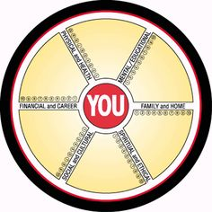 at the center there is  ( IAM ). full and complete.  At certain point you  believed that you needed to search and move towards the wheel to  find happiness in the spikes. Return Home, at the center .
