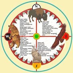 Indiaans kompas