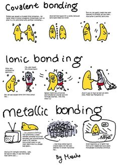 Chemical bonding; Covalent =sharing to fill octet, easily broken up like dating, Ionic =bonded by charge/marriage #Chemistry