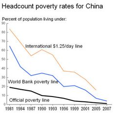 Despite having an increasing income inequality in the cities and rural areas of China, thanks to the government's efforts, China's poverty rates had been reduced.