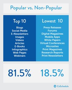 2015 Better Blogger Survey popular and non-popular content formats