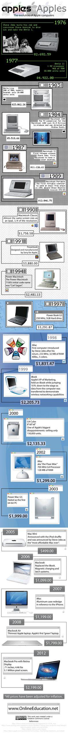 La evolució dels apple