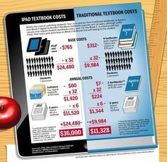 A comparison between the costs of traditional textbooks versus the cost of using tablets. (PE)