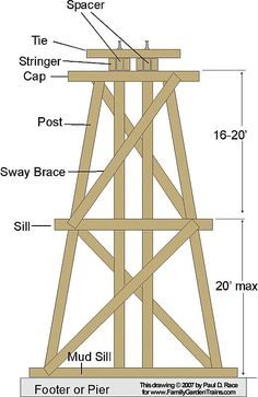 This diagram is based on an old D&RGW diagram of a trestle bent. Click for a bigger picture.