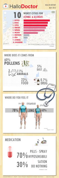 The Worst Big Cities for People With Allergies brought to you by HalloSymptoms  - Awesome Infographic Infografik Healthcare in Germany | Allergie | Drugs | Food | Medication | Pollens | Worst Cities in Germany | Where does it come from | What do we do?    More you can learn at:  www.HalloSymptoms.com