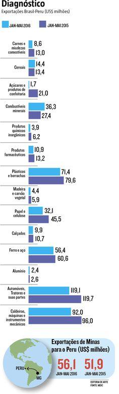 A política de desvalorização do câmbio como estratégia para controlar a inflação atrapalhou os planos das empresas mineiras que apostavam no pacto comercial Brasil-Peru para exportar mais. Firmado em abril, o Acordo de Ampliação Econômico-Comercial entre os dois países começou a render alguns frutos, mas vem sofrendo os impactos da perda de valor do dólar frente ao real. (05/07/2016) #Peru #Economia #Comércio #Exportação #Agronegócio #Infográfico #Infografia #HojeEmDia