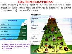 15 Ideas De Clima Clima Pisos Termicos Elementos Del Clima