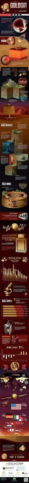 Nuestra Pasión por el Oro: The Gold Series 2ª: Supply (Suministro)