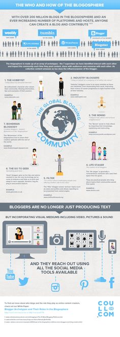 The Global Blogging Community: The Who And How - Infographic