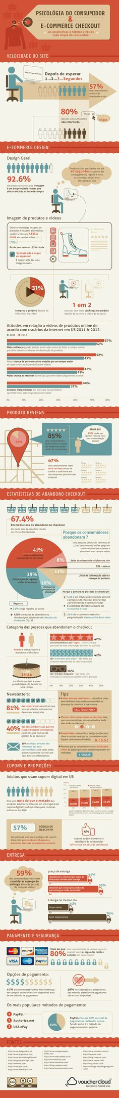 Infográfico sobre o hábito dos consumidores de e-commerce e sua permanência nestes sites #ecommerce #marketingdigital