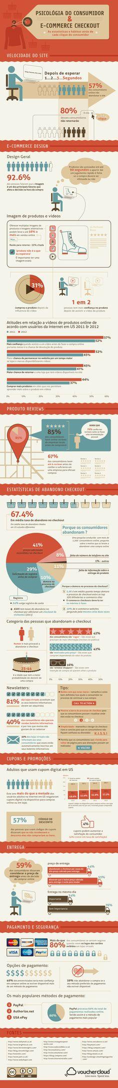 Infográfico sobre o hábito dos consumidores de e-commerce e sua permanência nestes sites #ecommerce #marketingdigital
