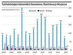 Yksi kuva kertoo totuuden: Suomessa lakkoillaan moninkertaisesti muihin Pohjoismaihin verrattuna | Kauppalehti