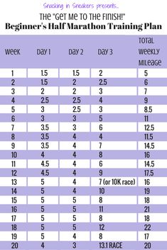 to train to run your first half marathon? Try this 20 week half marathon tr. Want to train to run your first half marathon? Try this 20 week half marathon tr.Want to train to run your first half marathon? Try this 20 week half marathon tr. Boston Marathon, Marathon Training Plan Beginner, Half Marathon Plan, Disney Half Marathon, Marathon Tips, Half Marathon Training 20 Weeks, Train For Marathon, Half Marathon Shirts, Half Marathon Training Programme