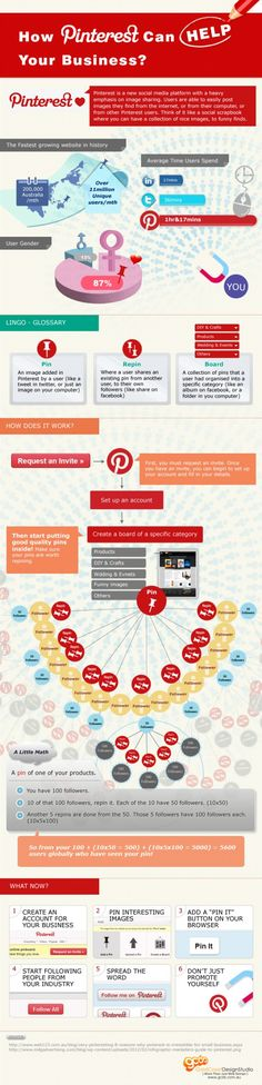 How Pinterest Can Help Your Business. #Infographic Internet Marketing Infographics courtesy  #PurposeAdvertising