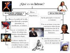 ¿Qué es un  héroe ? EN LOS MITOS , LEYENDAS  Y FICCIÓN EN GENERAL Una ser  se convierte en héroe al realizar una hazaña ex...