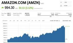 Amazon is climbing after it says it's buying Whole Foods (AMZN WFM)