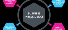 Get Professional advice on MS Excel Automation & MS Access Automation with VBA and Business Intelligence Reporting tool implementation and customization Business Intelligence Tools, Ms, Advice, Tips