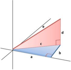 How To Measure Any Distance With The Pythagorean Theorem – BetterExplained
