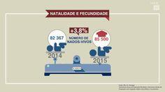 População em Portugal 2015 - Em 31 de dezembro de 2015, a população residente em Portugal foi estimada em 10 341 330 pessoas, menos 33,5 mil pessoas do que a população estimada para 31 de dezembro do ano anterior. Encontra esta e outra informação sobre a população residente em Portugal neste vídeo. A publicação que deu origem a estes dados pode ser consultada em: http://www.ine.pt/xurl/dest/249948678.