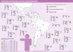 Comparación Regional de Inclusión Financiera #Financiero
