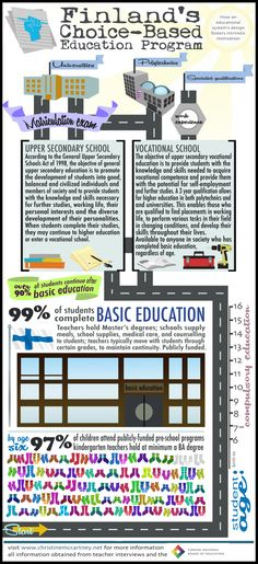 Finland's Choice-Based Educational Structure (start at BOTTOM of graphic and scroll UP)