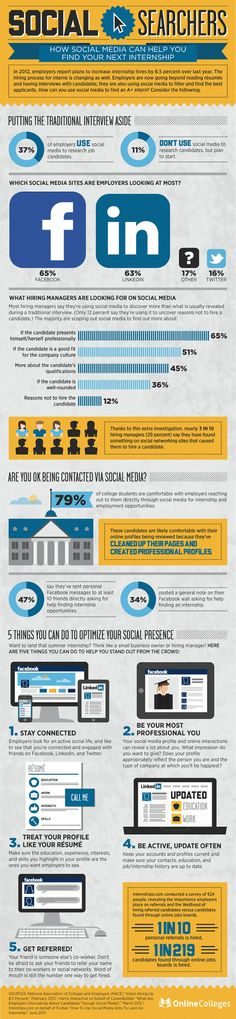 Social Searchers Infographic  #VirtualOptions Resource Link for training: http://www.fb.me/virtualoptions  Link: http://socialtimes.com/social-media-job-internship-infographic_b96485